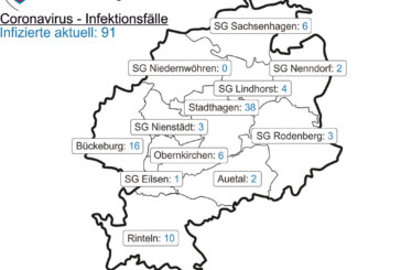 Corona in Schaumburg: 7-Tages-Inzidenz beträgt 34,2