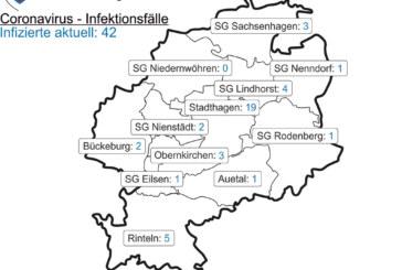 Corona-Inzidenz im Landkreis Schaumburg beträgt heute 10,8