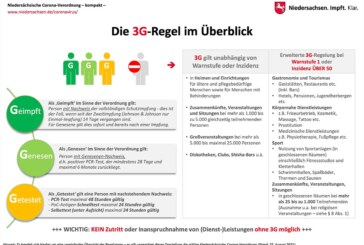 """Corona: Ab 1. September gilt in Schaumburg """"3G"""" für Friseure, Innengastronomie und Fitnessstudios"""