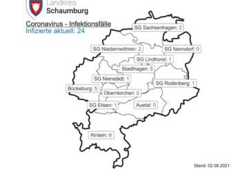 Corona-Inzidenz in Schaumburg steigt wieder über 10