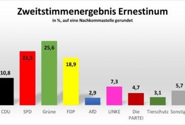 Das Ernestinum hat gewählt: Dies sind die Ergebnisse der Juniorwahl am Gymnasium