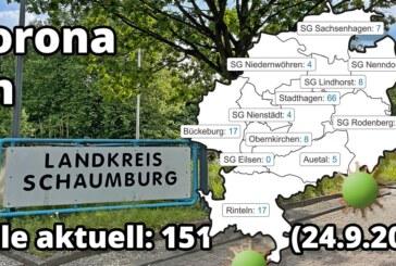 Corona im Landkreis Schaumburg: Das Update zum Wochenende